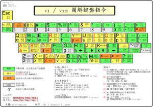 gVim 图解键盘指令