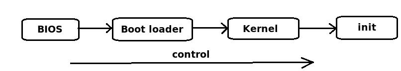 Linux系统启动过程分析