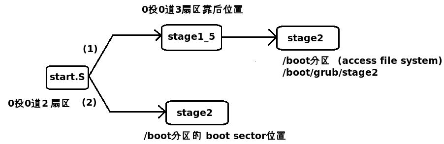 如阶段2所述,grub>boot 指令后,系统启动的控制权移交给 kernel。Kernel会立即初始化系统中各设备并做相关配置工作,其中包括CPU、I/O、存储设备等(关于Kernel这部分工作,具体怎么处理不清楚)。 关于设备驱动加载,有两部分:一部分设备驱动编入Linux Kernel中,Kernel会调用这部分驱动初始化相关设备,同时将日志输出到kernel message buffer,系统启动后,dmesg可以查看到这部分输出信息。另外有一部分设备驱动并没有编入Kernel,而是作为模块