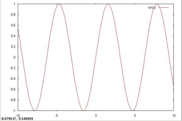 图 1. sin(x)