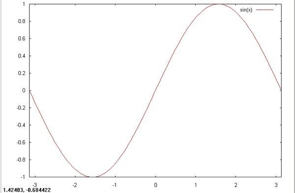 图 2. 重绘正弦曲线图