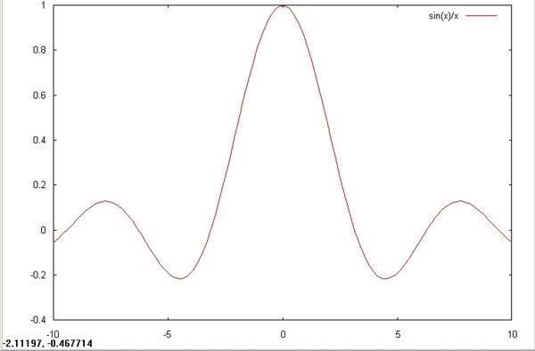 图 3. sin(x)/x