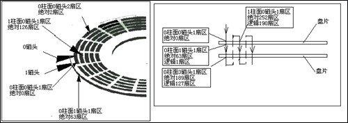 手绘硬盘的物理结构图