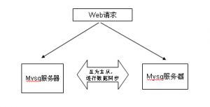 mysql replication 数据同步