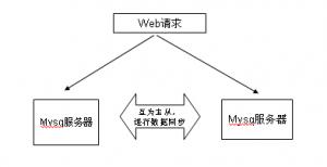 mysql replication 数据同步